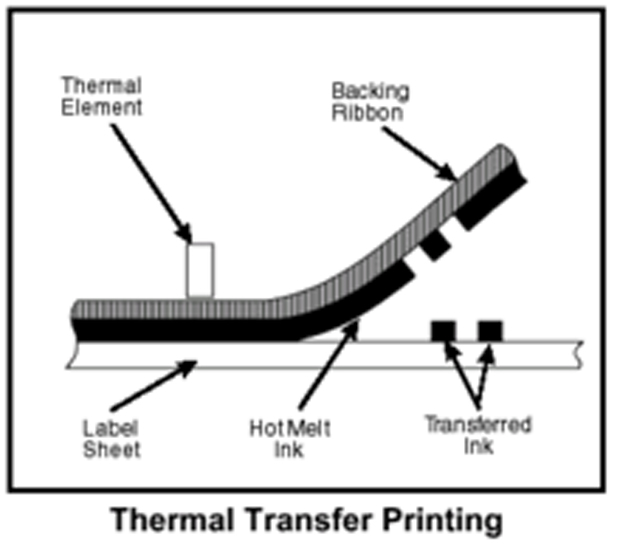Media Library - Thermal Tranfer Process