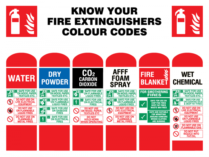 Media Library - Extinguisher Codes
